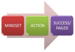 mindset pebisnis online